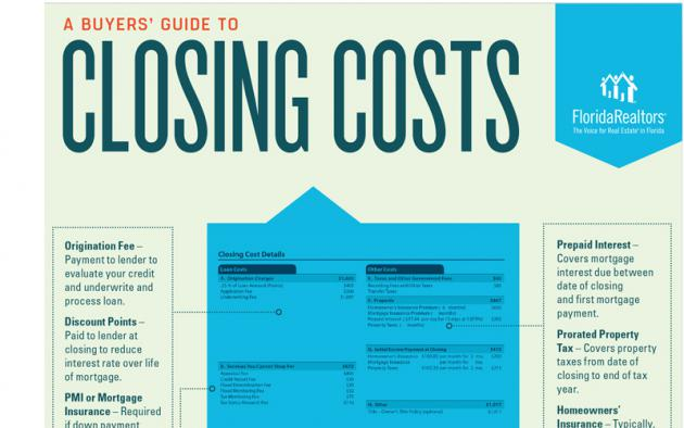 A BUYERS' GUIDE TO CLOSING COSTS