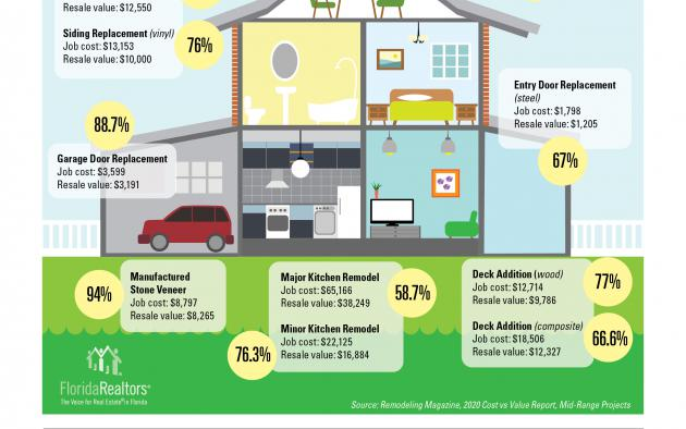 Remodeling projects with the greatest return infographic