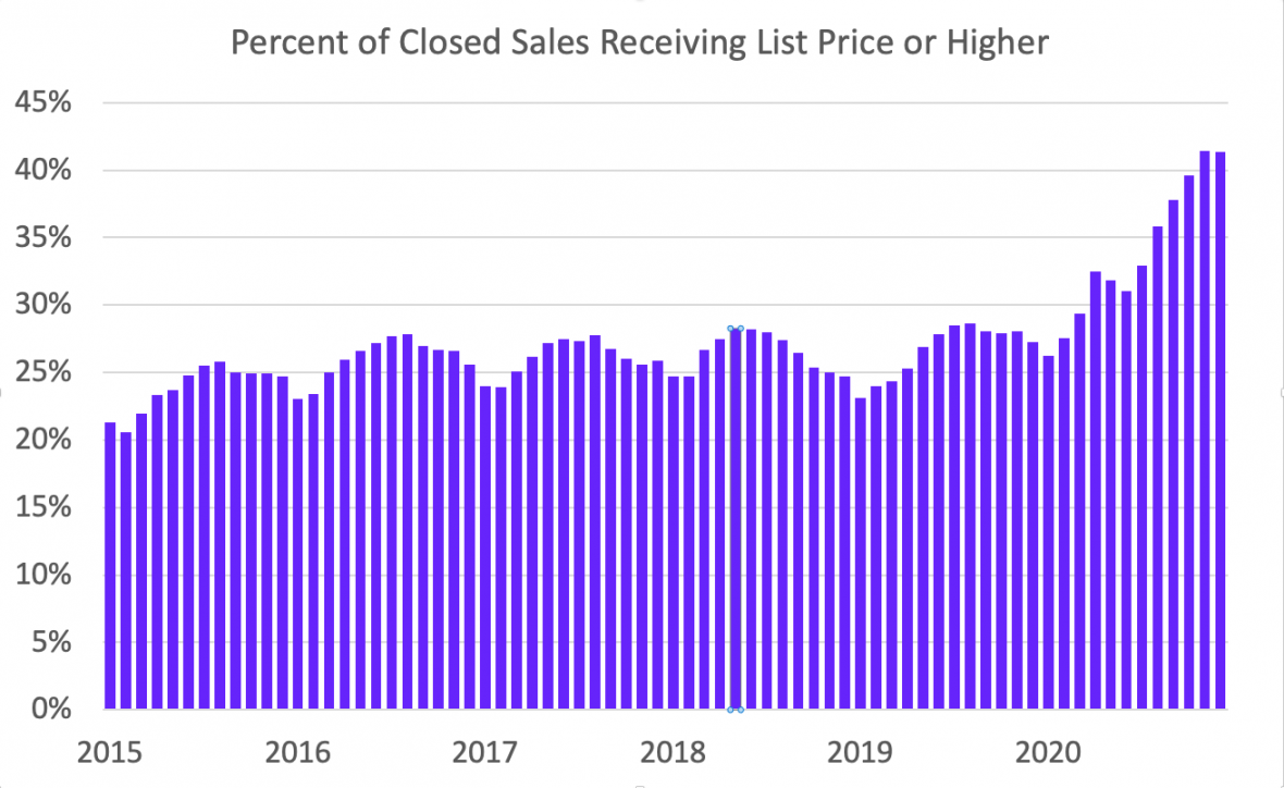 Percent of closed sales receiving list price or higher.