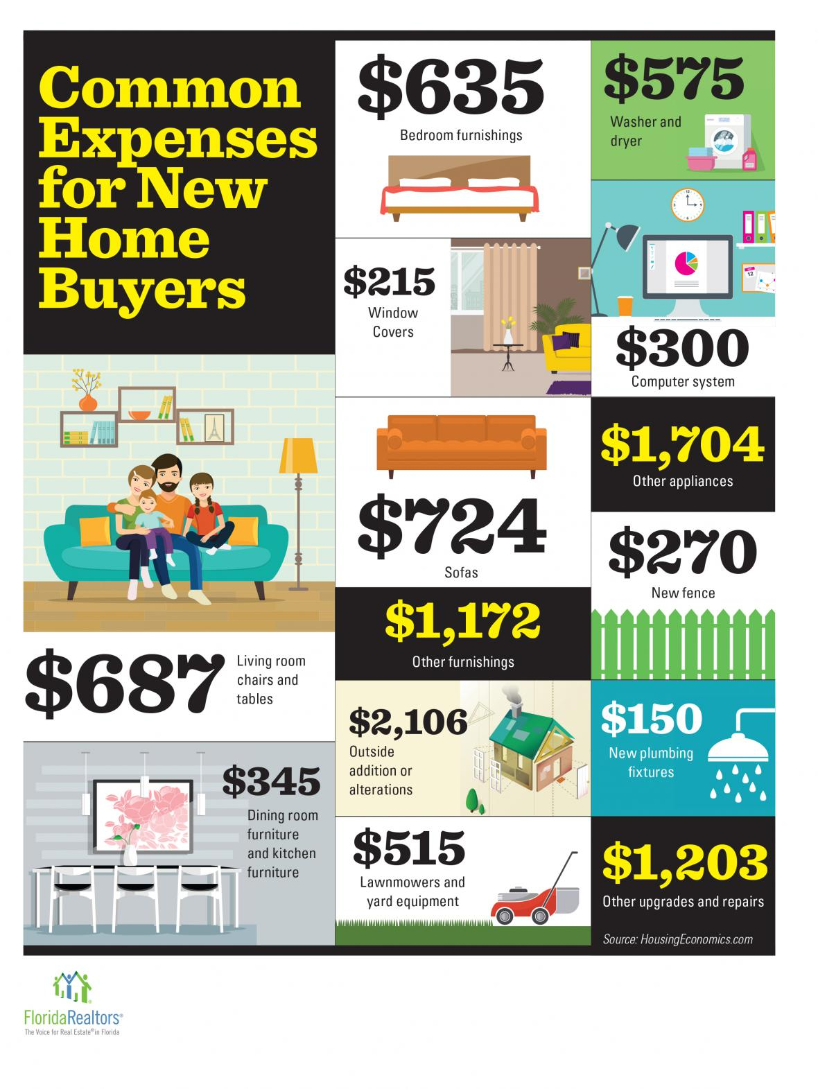Expenses for New Home Buyers