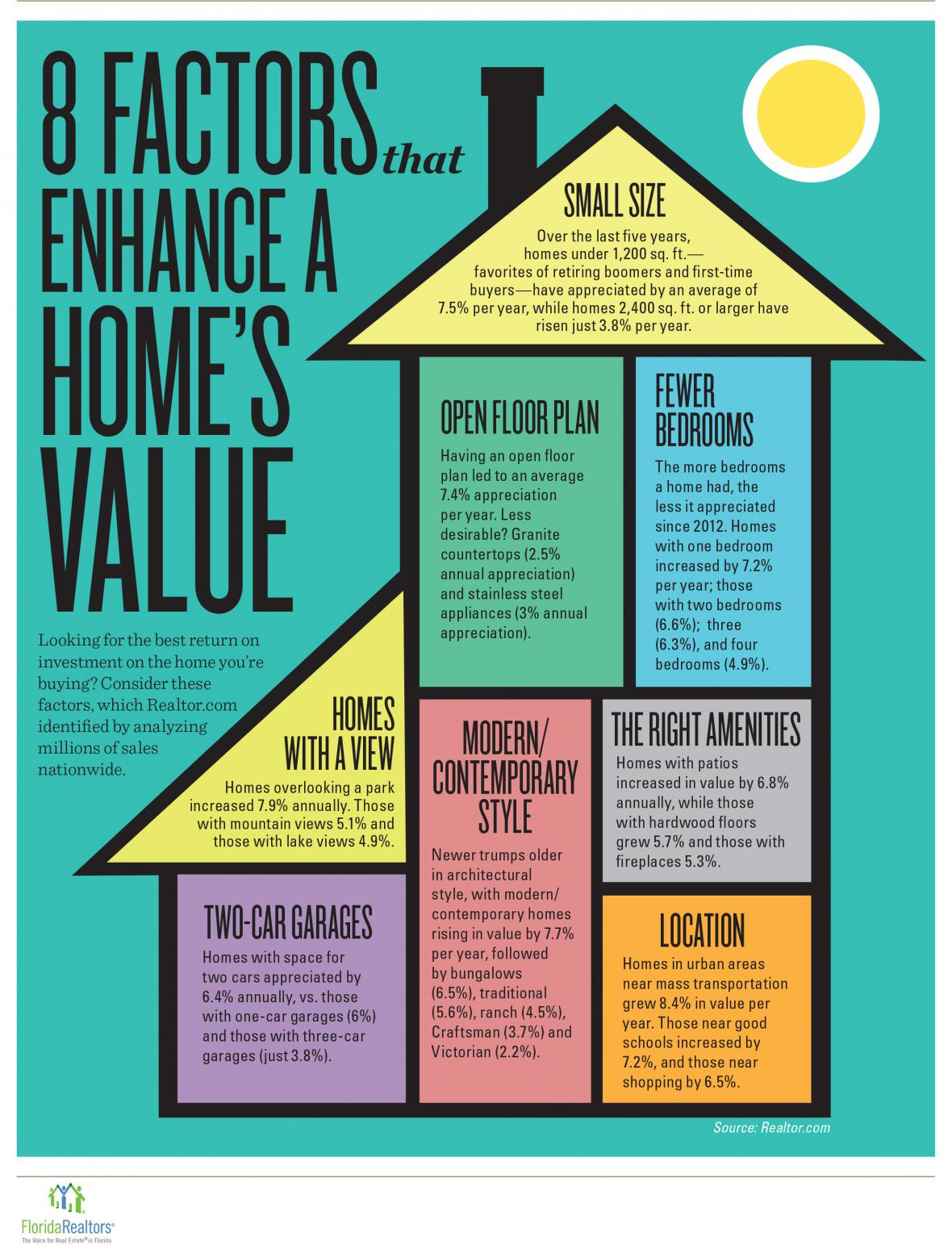 8 FACTORS ENHANCE A HOME'S VALUE