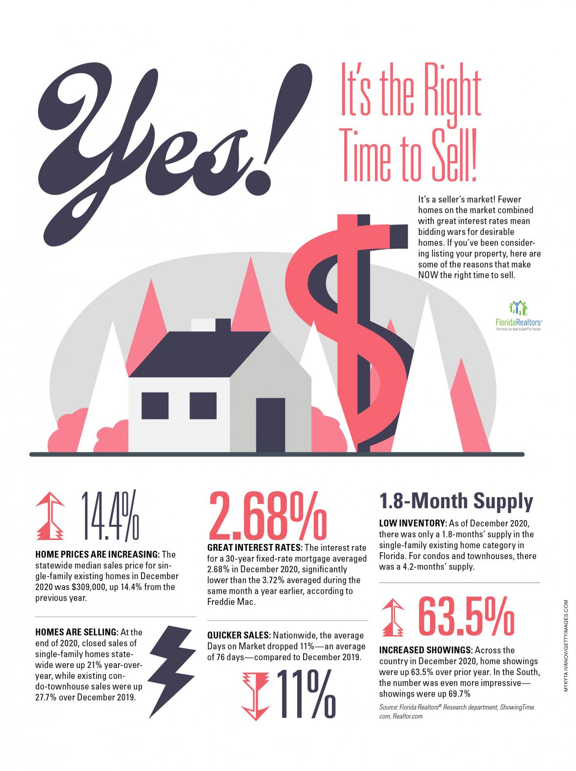 Yes, It's the right time to sell infographic