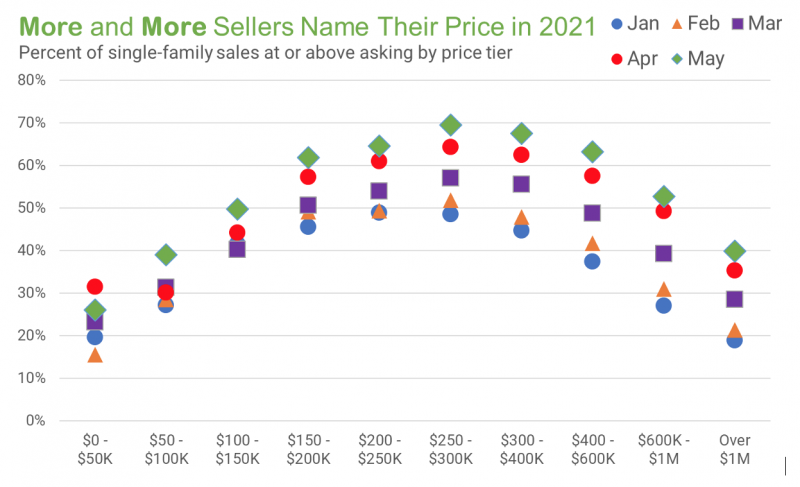 Chart showing change in sellers getting the price they asked for