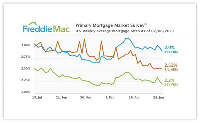 Mortgage rate changes over the past 6 months