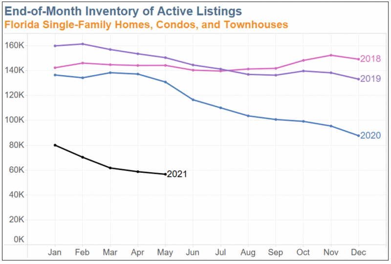 Chart showing end-of-month inventory of active listings