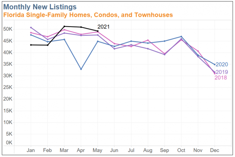 Chart showing monthly new listings