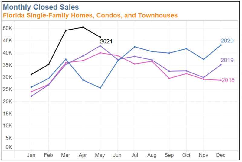 Chart showing monthly closed sales